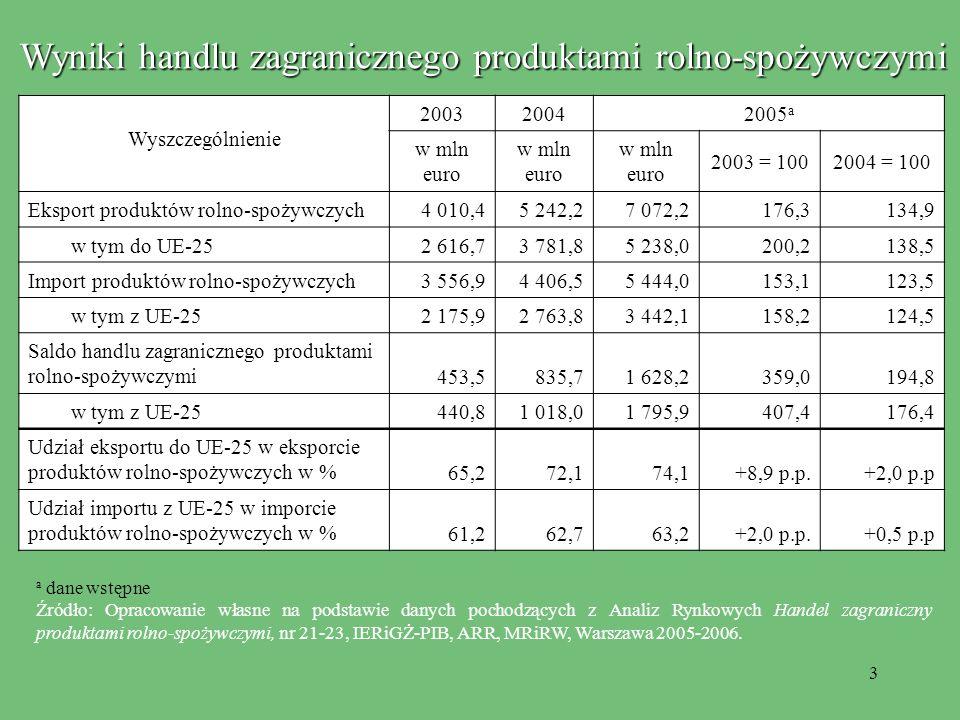 3 Wyniki handlu zagranicznego produktami rolno-spożywczymi Wyszczególnienie 200320042005 a w mln euro 2003 = 1002004 = 100 Eksport produktów rolno-spożywczych 4 010,45 242,27 072,2176,3134,9 w tym do UE-252 616,73 781,85 238,0200,2138,5 Import produktów rolno-spożywczych 3 556,94 406,55 444,0153,1123,5 w tym z UE-252 175,92 763,83 442,1158,2124,5 Saldo handlu zagranicznego produktami rolno-spożywczymi 453,5835,71 628,2359,0194,8 w tym z UE-25440,81 018,01 795,9407,4176,4 Udział eksportu do UE-25 w eksporcie produktów rolno-spożywczych w % 65,272,174,1+8,9 p.p.+2,0 p.p Udział importu z UE-25 w imporcie produktów rolno-spożywczych w % 61,262,763,2+2,0 p.p.+0,5 p.p a dane wstępne Źródło: Opracowanie własne na podstawie danych pochodzących z Analiz Rynkowych Handel zagraniczny produktami rolno-spożywczymi, nr 21-23, IERiGŻ-PIB, ARR, MRiRW, Warszawa 2005-2006.