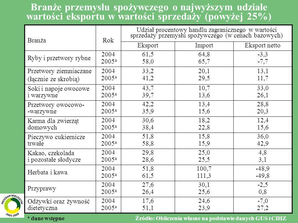 6 Branże przemysłu spożywczego o najwyższym udziale wartości eksportu w wartości sprzedaży (powyżej 25%) BranżaRok Udział procentowy handlu zagranicznego w wartości sprzedaży przemysłu spożywczego (w cenach bazowych) EksportImportEksport netto Ryby i przetwory rybne 2004 2005 a 61,5 58,0 64,8 65,7 -3,3 -7,7 Przetwory ziemniaczane (łącznie ze skrobią) 2004 2005 a 33,2 41,2 20,1 29,5 13,1 11,7 Soki i napoje owocowe i warzywne 2004 2005 a 43,7 39,7 10,7 13,6 33,0 26,1 Przetwory owocowo- -warzywne 2004 2005 a 42,2 35,9 13,4 15,6 28,8 20,3 Karma dla zwierząt domowych 2004 2005 a 30,6 38,4 18,2 22,8 12,4 15,6 Pieczywo cukiernicze trwałe 2004 2005 a 51,8 58,8 15,8 15,9 36,0 42,9 Kakao, czekolada i pozostałe słodycze 2004 2005 a 29,8 28,6 25,0 25,5 4,8 3,1 Herbata i kawa 2004 2005 a 51,8 61,5 100,7 111,3 -48,9 -49,8 Przyprawy 2004 2005 a 27,6 26,4 30,1 25,6 -2,5 0,8 Odżywki oraz żywność dietetyczna 2004 2005 a 17,6 51,1 24,6 23,9 -7,0 27,2 a dane wstępne Źródło: Obliczenia własne na podstawie danych GUS i CIHZ