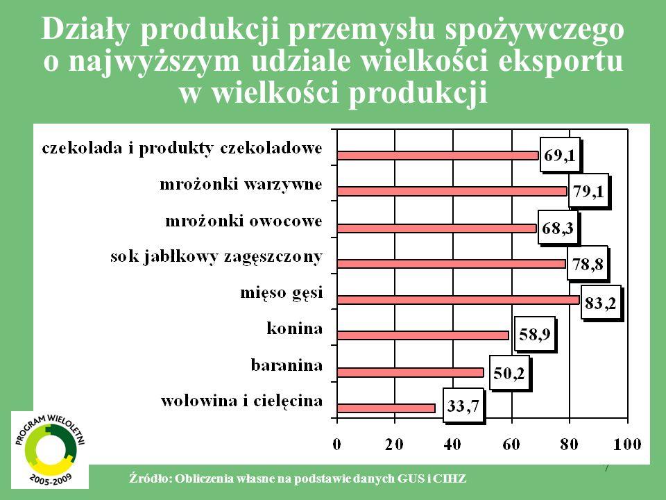 7 Działy produkcji przemysłu spożywczego o najwyższym udziale wielkości eksportu w wielkości produkcji Źródło: Obliczenia własne na podstawie danych GUS i CIHZ