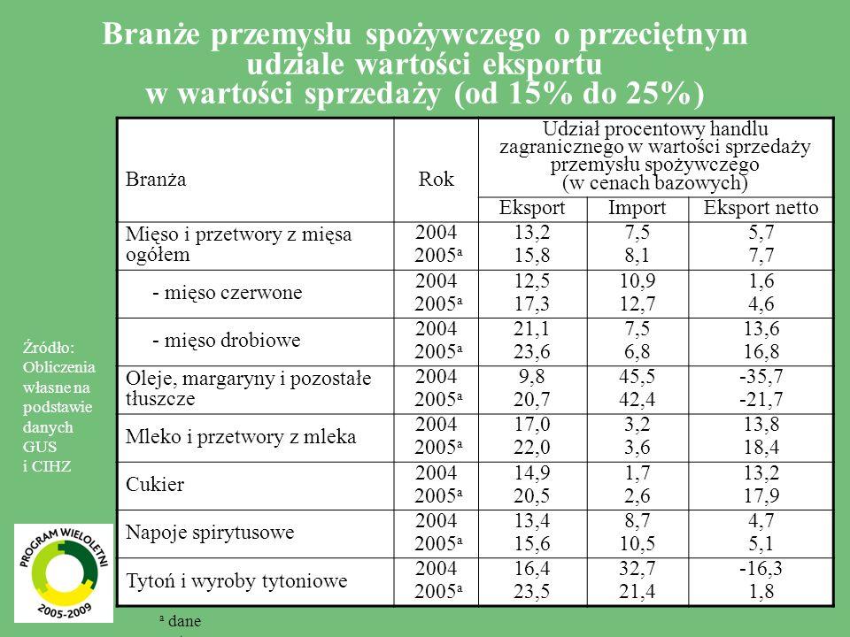 8 Branże przemysłu spożywczego o przeciętnym udziale wartości eksportu w wartości sprzedaży (od 15% do 25%) BranżaRok Udział procentowy handlu zagranicznego w wartości sprzedaży przemysłu spożywczego (w cenach bazowych) EksportImportEksport netto Mięso i przetwory z mięsa ogółem 2004 2005 a 13,2 15,8 7,5 8,1 5,7 7,7 - mięso czerwone 2004 2005 a 12,5 17,3 10,9 12,7 1,6 4,6 - mięso drobiowe 2004 2005 a 21,1 23,6 7,5 6,8 13,6 16,8 Oleje, margaryny i pozostałe tłuszcze 2004 2005 a 9,8 20,7 45,5 42,4 -35,7 -21,7 Mleko i przetwory z mleka 2004 2005 a 17,0 22,0 3,2 3,6 13,8 18,4 Cukier 2004 2005 a 14,9 20,5 1,7 2,6 13,2 17,9 Napoje spirytusowe 2004 2005 a 13,4 15,6 8,7 10,5 4,7 5,1 Tytoń i wyroby tytoniowe 2004 2005 a 16,4 23,5 32,7 21,4 -16,3 1,8 Źródło: Obliczenia własne na podstawie danych GUS i CIHZ a dane wstępne