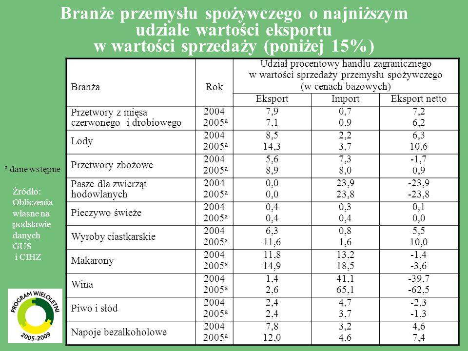 9 Branże przemysłu spożywczego o najniższym udziale wartości eksportu w wartości sprzedaży (poniżej 15%) BranżaRok Udział procentowy handlu zagranicznego w wartości sprzedaży przemysłu spożywczego (w cenach bazowych) EksportImportEksport netto Przetwory z mięsa czerwonego i drobiowego 2004 2005 a 7,9 7,1 0,7 0,9 7,2 6,2 Lody 2004 2005 a 8,5 14,3 2,2 3,7 6,3 10,6 Przetwory zbożowe 2004 2005 a 5,6 8,9 7,3 8,0 -1,7 0,9 Pasze dla zwierząt hodowlanych 2004 2005 a 0,0 23,9 23,8 -23,9 -23,8 Pieczywo świeże 2004 2005 a 0,4 0,3 0,4 0,1 0,0 Wyroby ciastkarskie 2004 2005 a 6,3 11,6 0,8 1,6 5,5 10,0 Makarony 2004 2005 a 11,8 14,9 13,2 18,5 -1,4 -3,6 Wina 2004 2005 a 1,4 2,6 41,1 65,1 -39,7 -62,5 Piwo i słód 2004 2005 a 2,4 4,7 3,7 -2,3 -1,3 Napoje bezalkoholowe 2004 2005 a 7,8 12,0 3,2 4,6 7,4 Źródło: Obliczenia własne na podstawie danych GUS i CIHZ a dane wstępne