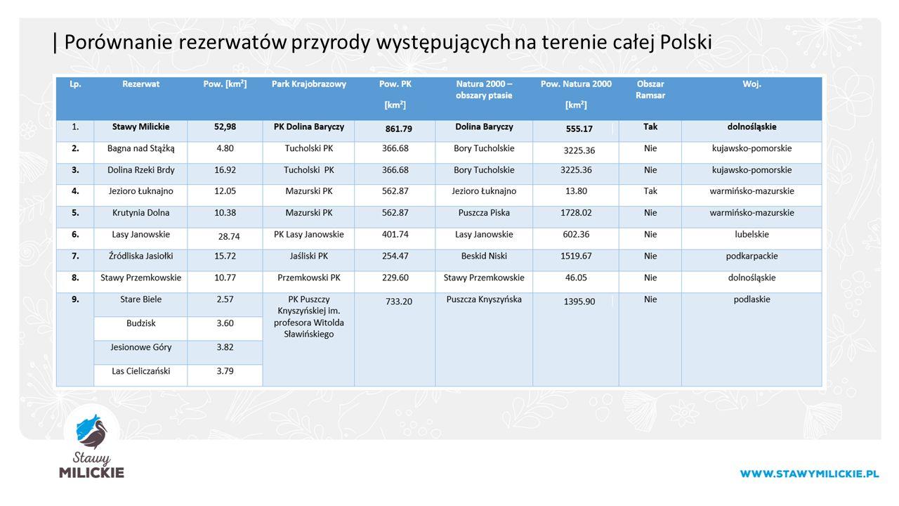 | Porównanie rezerwatów przyrody występujących na terenie całej Polski