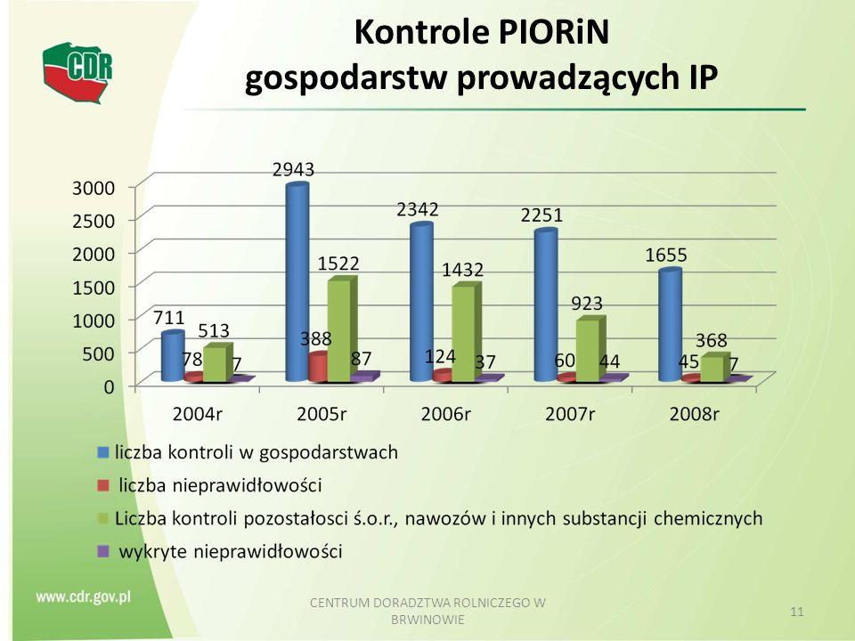 Kontrole PIORiN gospodarstw prowadzących IP CENTRUM DORADZTWA ROLNICZEGO W BRWINOWIE 11