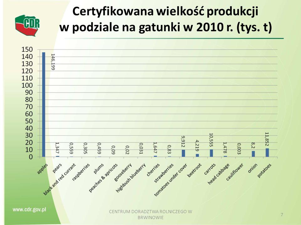 Certyfikowana wielkość produkcji w latach 2004-2010 [t] CENTRUM DORADZTWA ROLNICZEGO W BRWINOWIE