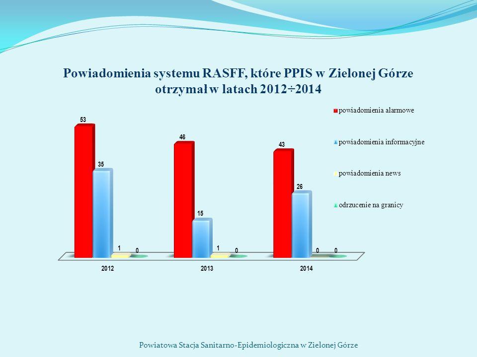 Powiadomienia systemu RASFF, które PPIS w Zielonej Górze otrzymał w latach 2012÷2014 Powiatowa Stacja Sanitarno-Epidemiologiczna w Zielonej Górze
