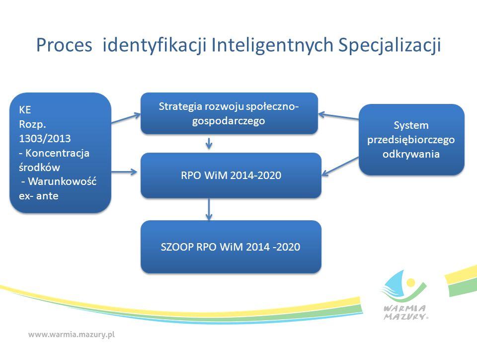 Proces identyfikacji Inteligentnych Specjalizacji KE Rozp.