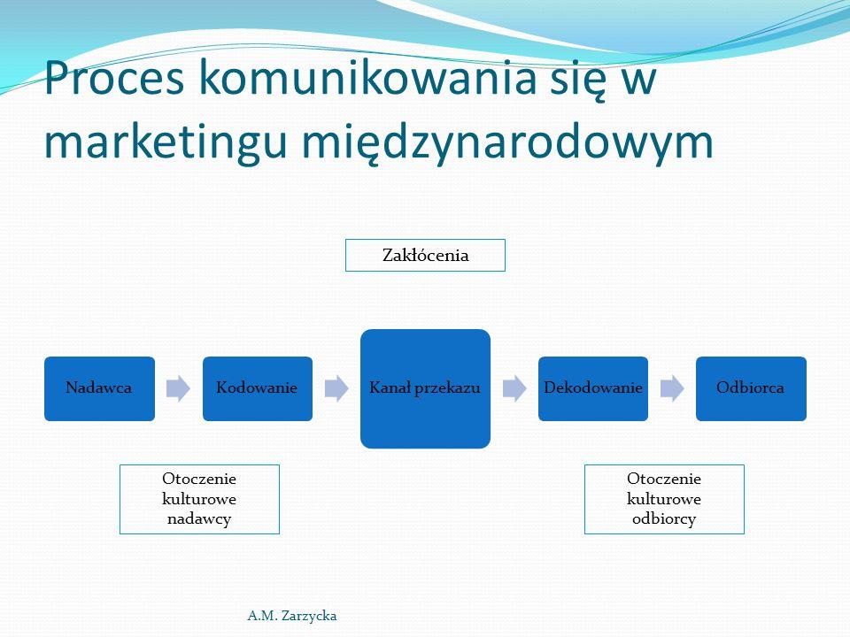 Promocja międzynarodowa  adaptacja (reklama)  standaryzacja (korzyści czysto ekonomiczne, kształtowanie jednolitego wizerunku) A.M.