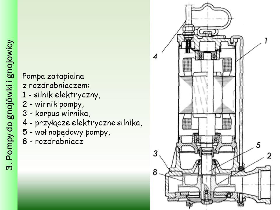 3. Pompy do gnojówki i gnojowicy Pompa zatapialna z rozdrabniaczem: 1 - silnik elektryczny, 2 - wirnik pompy, 3 - korpus wirnika, 4 - przyłącze elektr
