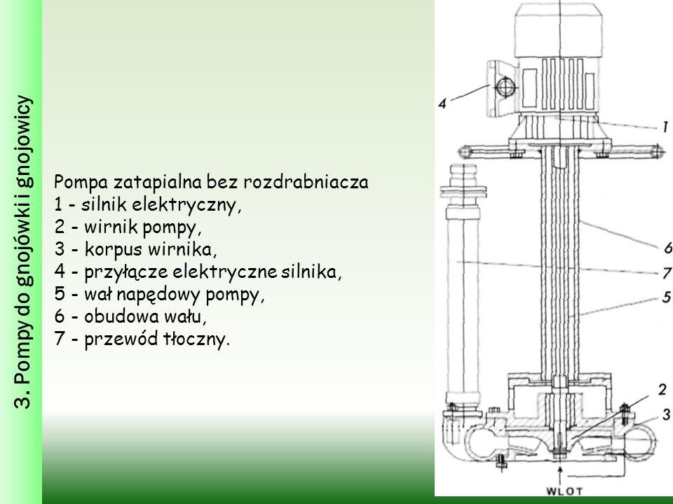 3. Pompy do gnojówki i gnojowicy Pompa zatapialna bez rozdrabniacza 1 - silnik elektryczny, 2 - wirnik pompy, 3 - korpus wirnika, 4 - przyłącze elektr