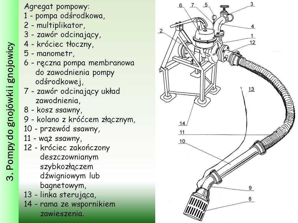 3. Pompy do gnojówki i gnojowicy Agregat pompowy: 1 - pompa odśrodkowa, 2 - multiplikator, 3 - zawór odcinający, 4 - króciec tłoczny, 5 - manometr, 6