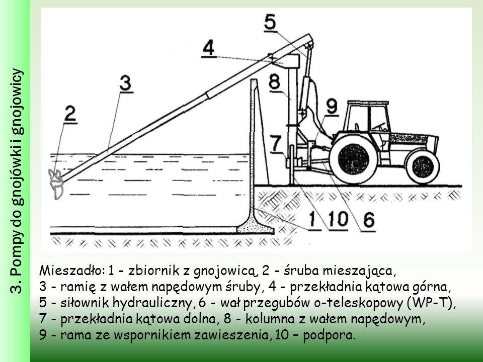 3. Pompy do gnojówki i gnojowicy Mieszadło: 1 - zbiornik z gnojowicą, 2 - śruba mieszająca, 3 - ramię z wałem napędowym śruby, 4 - przekładnia kątowa