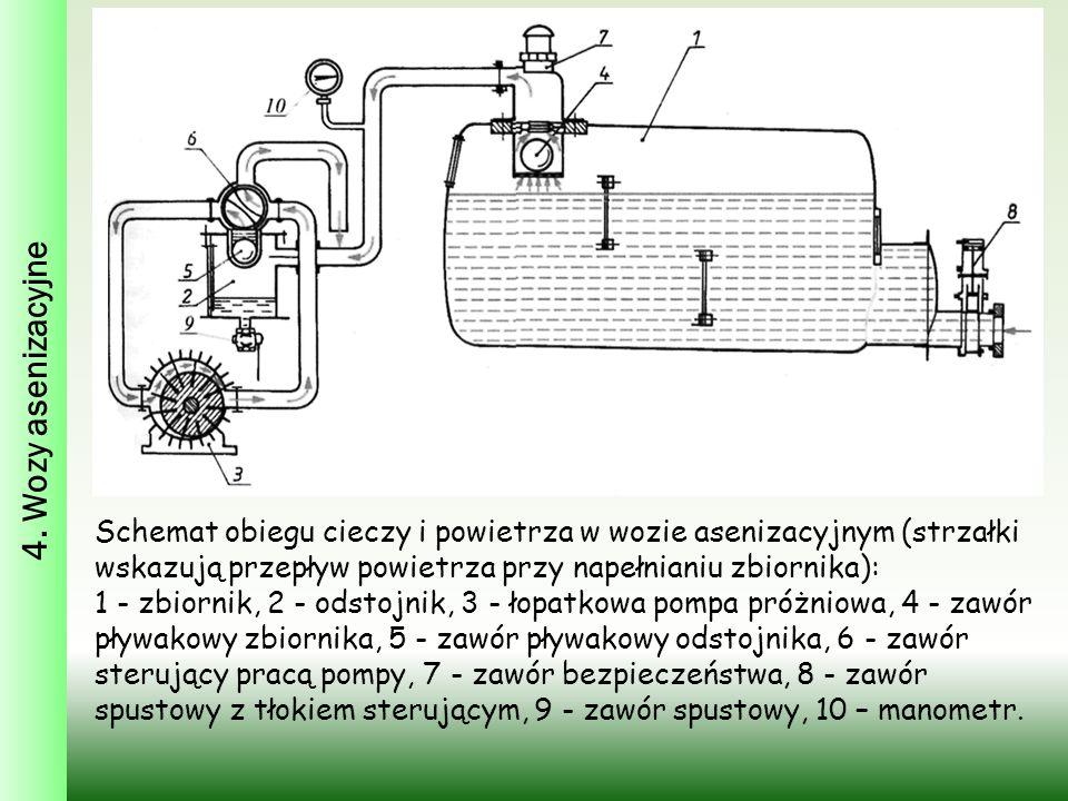 4. Wozy asenizacyjne Schemat obiegu cieczy i powietrza w wozie asenizacyjnym (strzałki wskazują przepływ powietrza przy napełnianiu zbiornika): 1 - zb