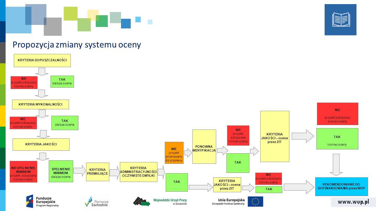 www.wup.pl Propozycja zmiany systemu oceny KRYTERIA DOPUSZCZALNOŚCI NIE projekt odrzucony koniec oceny TAK dalsza ocena KRYTERIA WYKONALNOŚCI NIE proj