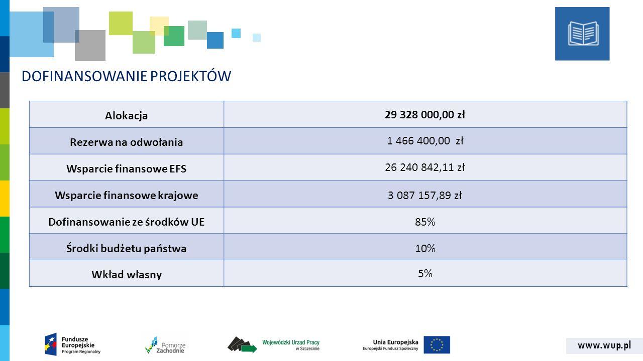 www.wup.pl DOFINANSOWANIE PROJEKTÓW Alokacja 29 328 000,00 zł Rezerwa na odwołania 1 466 400,00 zł Wsparcie finansowe EFS 26 240 842,11 zł Wsparcie fi