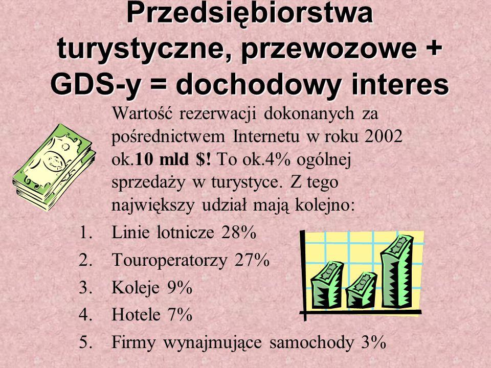 Przedsiębiorstwa turystyczne, przewozowe + GDS-y = dochodowy interes Wartość rezerwacji dokonanych za pośrednictwem Internetu w roku 2002 ok.10 mld $.