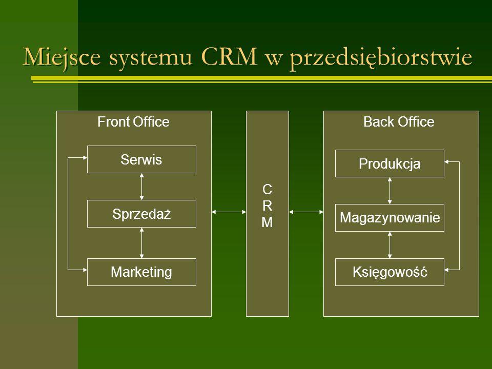 Miejsce systemu CRM w przedsiębiorstwie Front Office CRMCRM Back Office Serwis Sprzedaż MarketingKsięgowość Magazynowanie Produkcja