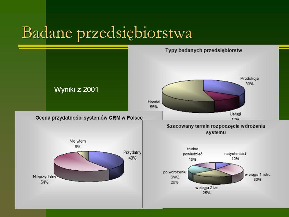 Badane przedsiębiorstwa Wyniki z 2001