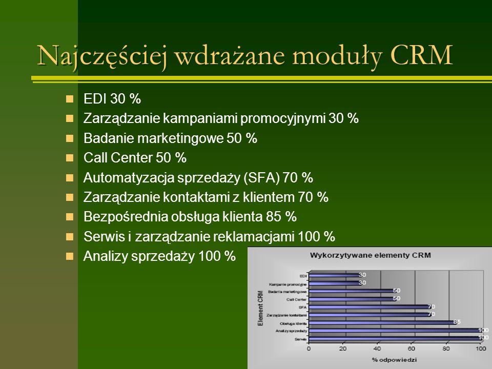 Najczęściej wdrażane moduły CRM EDI 30 % Zarządzanie kampaniami promocyjnymi 30 % Badanie marketingowe 50 % Call Center 50 % Automatyzacja sprzedaży (SFA) 70 % Zarządzanie kontaktami z klientem 70 % Bezpośrednia obsługa klienta 85 % Serwis i zarządzanie reklamacjami 100 % Analizy sprzedaży 100 %