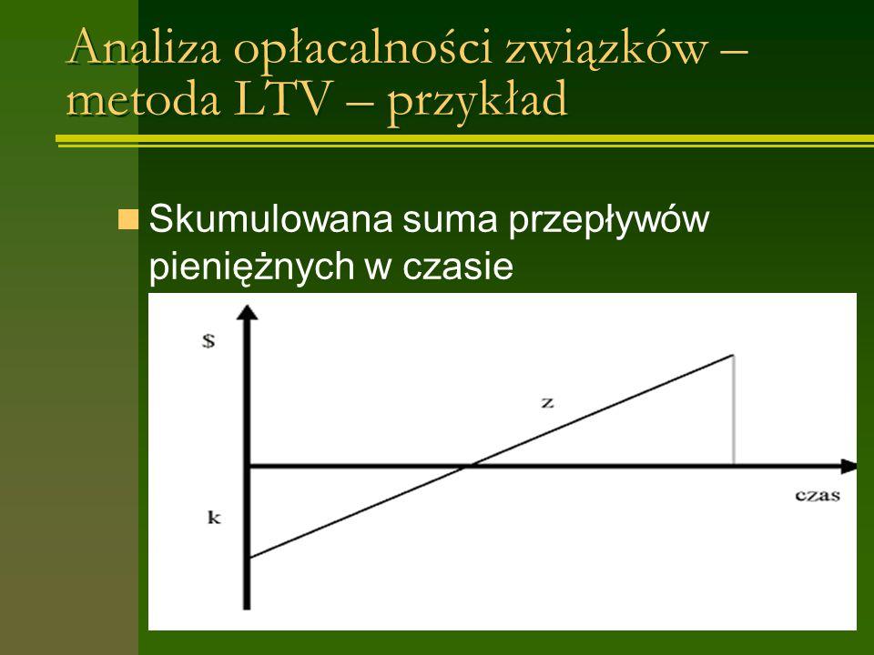 Analiza opłacalności związków – metoda LTV – przykład Skumulowana suma przepływów pieniężnych w czasie