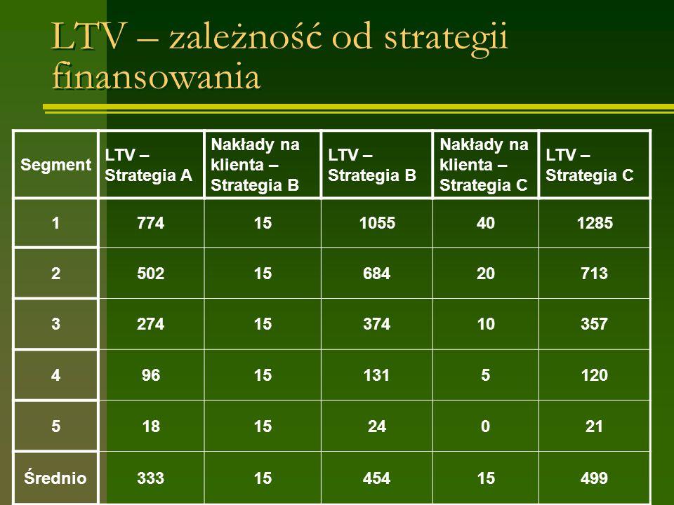 LTV – zależność od strategii finansowania Segment LTV – Strategia A Nakłady na klienta – Strategia B LTV – Strategia B Nakłady na klienta – Strategia C LTV – Strategia C 1774151055401285 25021568420713 32741537410357 496151315120 5181524021 Średnio3331545415499