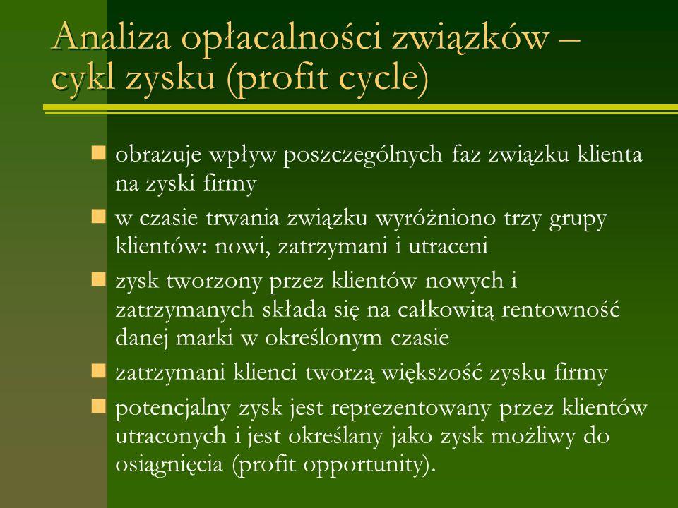 Analiza opłacalności związków – cykl zysku (profit cycle) obrazuje wpływ poszczególnych faz związku klienta na zyski firmy w czasie trwania związku wyróżniono trzy grupy klientów: nowi, zatrzymani i utraceni zysk tworzony przez klientów nowych i zatrzymanych składa się na całkowitą rentowność danej marki w określonym czasie zatrzymani klienci tworzą większość zysku firmy potencjalny zysk jest reprezentowany przez klientów utraconych i jest określany jako zysk możliwy do osiągnięcia (profit opportunity).