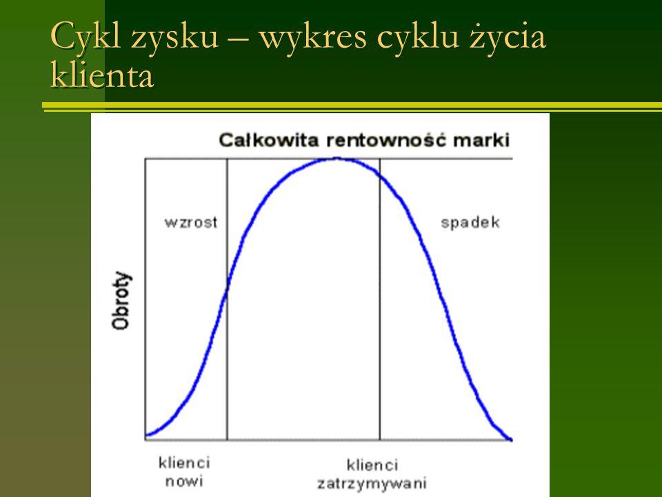 Cykl zysku – wykres cyklu życia klienta