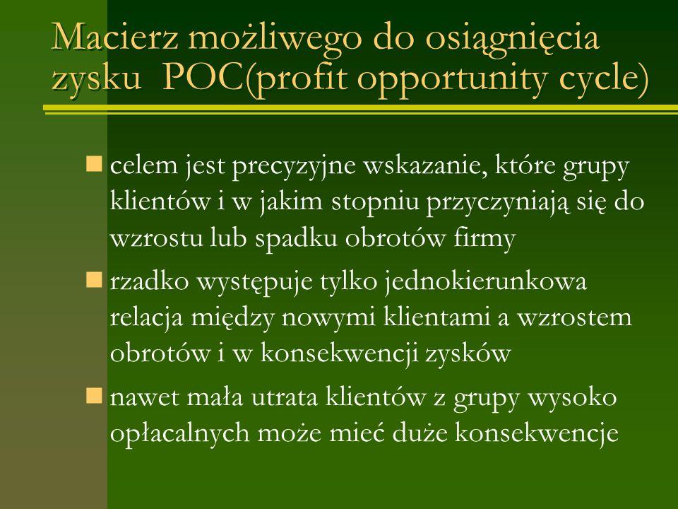 Macierz możliwego do osiągnięcia zysku POC(profit opportunity cycle) celem jest precyzyjne wskazanie, które grupy klientów i w jakim stopniu przyczyniają się do wzrostu lub spadku obrotów firmy rzadko występuje tylko jednokierunkowa relacja między nowymi klientami a wzrostem obrotów i w konsekwencji zysków nawet mała utrata klientów z grupy wysoko opłacalnych może mieć duże konsekwencje