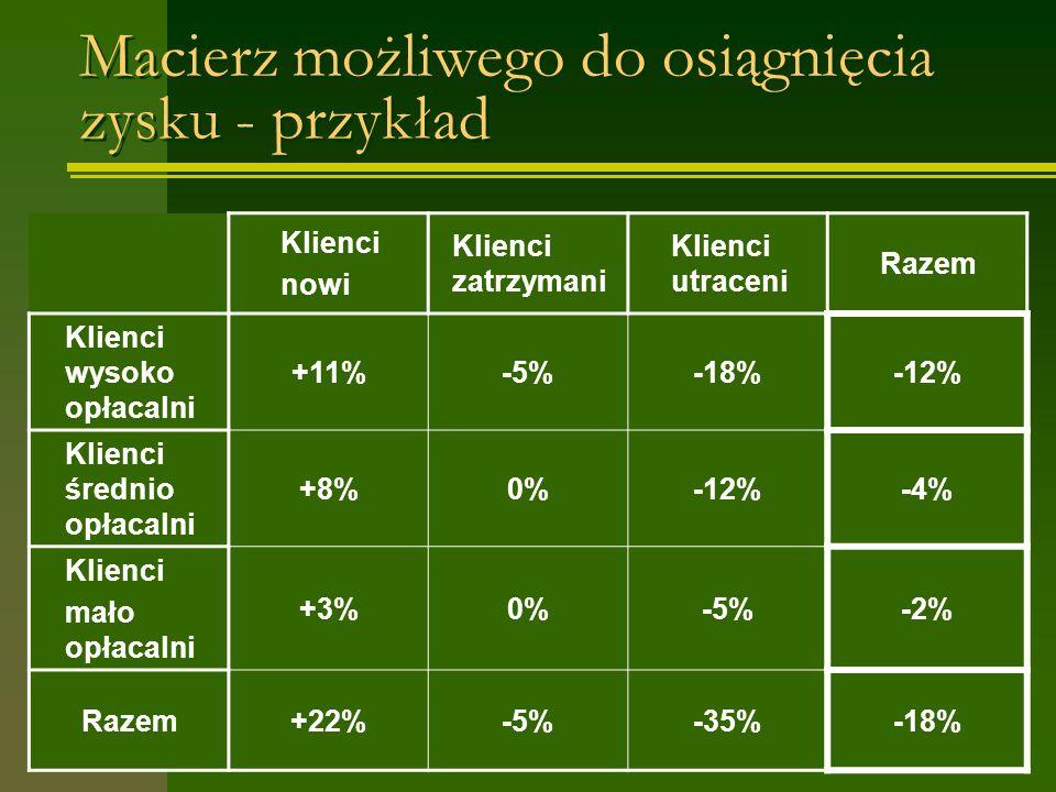 Macierz możliwego do osiągnięcia zysku - przykład Klienci nowi Klienci zatrzymani Klienci utraceni Razem Klienci wysoko opłacalni +11%-5%-18%-12% Klienci średnio opłacalni +8%0%-12%-4% Klienci mało opłacalni +3%0%-5%-2% Razem+22%-5%-35%-18%