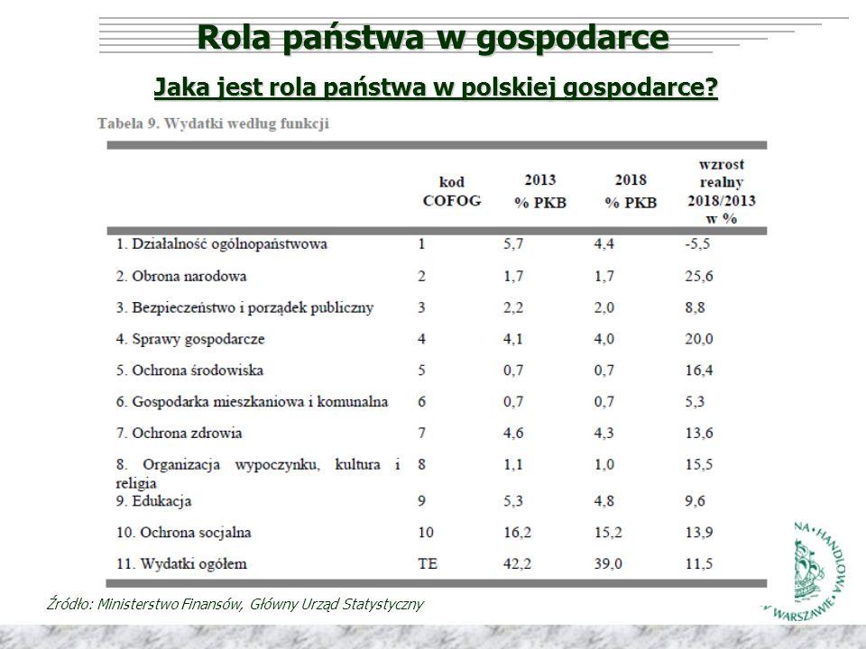Rola państwa w gospodarce … i ich ksozty Źródło: Lorenzani, Lucidi, (2014) The Economic Impact of Civil Justice Reforms Skala oddziaływania reform na funkcjonowanie sądownictwa i wyniki gospodarcze: Skala oddziaływania reform na funkcjonowanie sądownictwa i wyniki gospodarcze:
