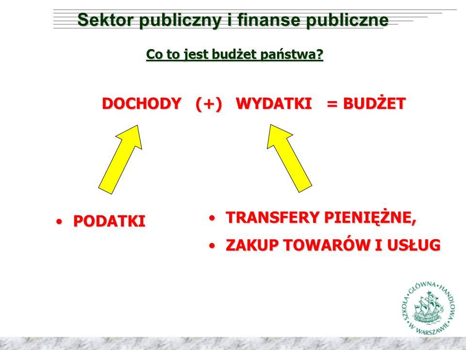 Sektor publiczny i finanse publiczne Co to jest budżet państwa.