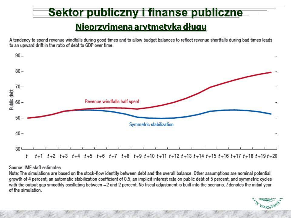 Podstawowe zasady arytmetyczne Wysokie wydatki państwa oznaczają wysokie podatki i składki lub wysoki deficyt Wysokie wydatki państwa oznaczają wysokie podatki i składki lub wysoki deficyt Wzrost wydatków prowadzi do wzrostu podatków albo (i) wzrostu deficytu Wzrost wydatków prowadzi do wzrostu podatków albo (i) wzrostu deficytu Utrzymujący się deficyt powoduje zwiększenie długu publicznego Utrzymujący się deficyt powoduje zwiększenie długu publicznego Rosnący dług publiczny prowadzi do zwiększenia tzw.