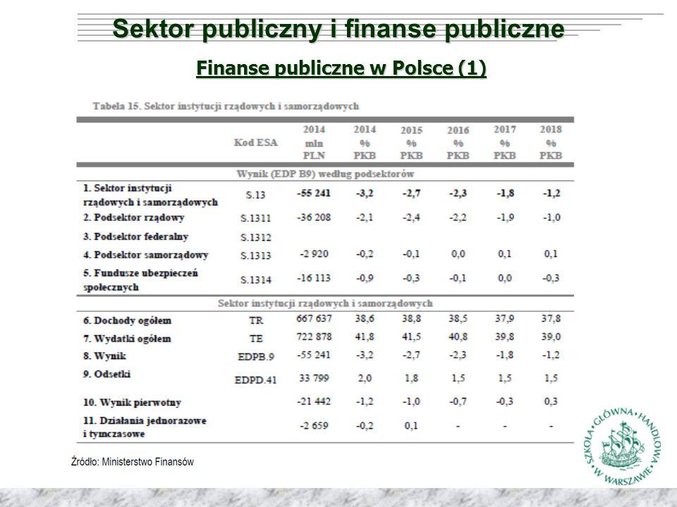 Nieprzyjmena arytmetyka długu Sektor publiczny i finanse publiczne