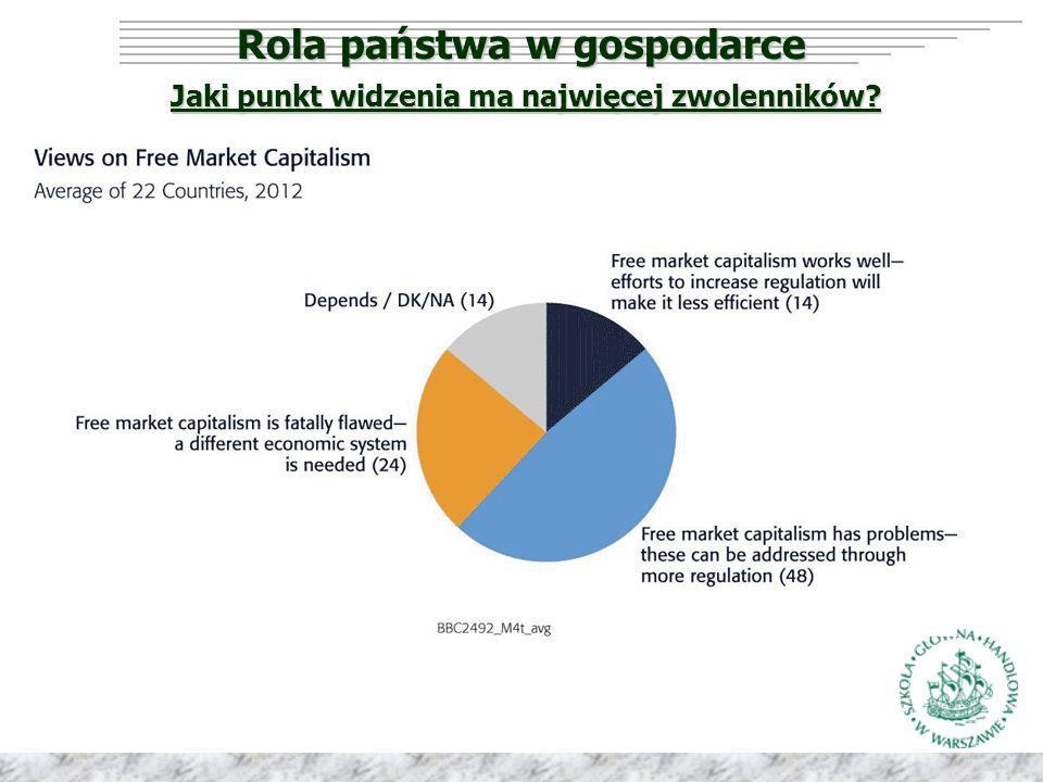 Rola państwa w gospodarce Różne spojrzenia Merkantylizm Merkantylizm Ekonomia wolnego rynku Ekonomia wolnego rynku Socjalizm Socjalizm Państwo opiekuńcze Państwo opiekuńcze