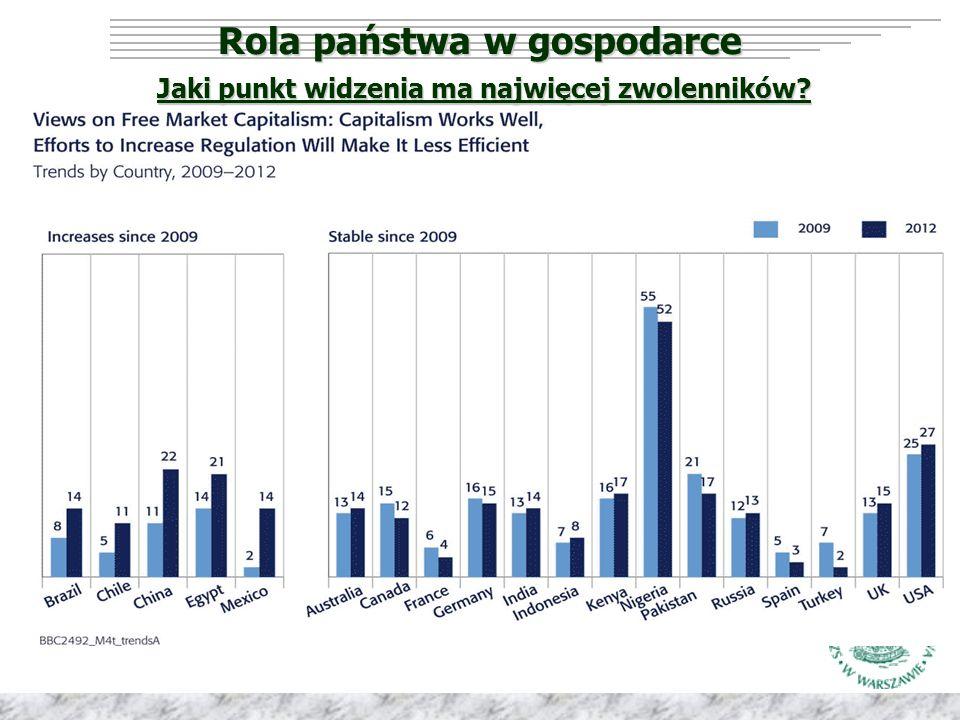 Rola państwa w gospodarce Jaki punkt widzenia ma najwięcej zwolenników