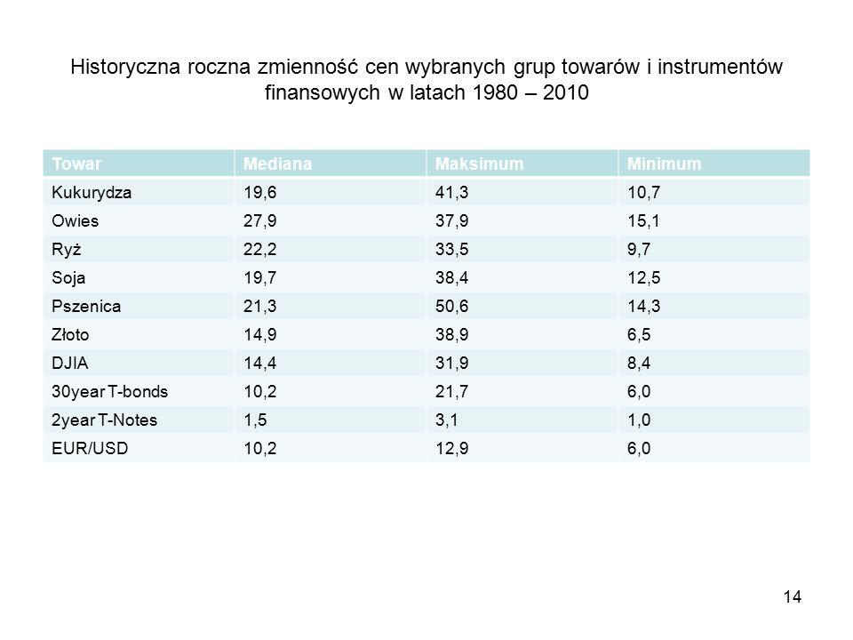 14 Historyczna roczna zmienność cen wybranych grup towarów i instrumentów finansowych w latach 1980 – 2010 TowarMedianaMaksimumMinimum Kukurydza19,641,310,7 Owies27,937,915,1 Ryż22,233,59,7 Soja19,738,412,5 Pszenica21,350,614,3 Złoto14,938,96,5 DJIA14,431,98,4 30year T-bonds10,221,76,0 2year T-Notes1,53,11,0 EUR/USD10,212,96,0