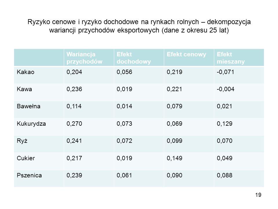 19 Ryzyko cenowe i ryzyko dochodowe na rynkach rolnych – dekompozycja wariancji przychodów eksportowych (dane z okresu 25 lat) Wariancja przychodów Efekt dochodowy Efekt cenowyEfekt mieszany Kakao0,2040,0560,219-0,071 Kawa0,2360,0190,221-0,004 Bawełna0,1140,0140,0790,021 Kukurydza0,2700,0730,0690,129 Ryż0,2410,0720,0990,070 Cukier0,2170,0190,1490,049 Pszenica0,2390,0610,0900,088