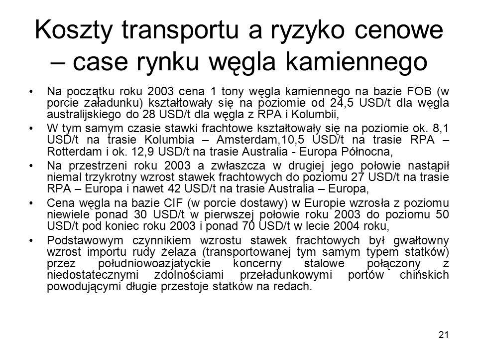 21 Koszty transportu a ryzyko cenowe – case rynku węgla kamiennego Na początku roku 2003 cena 1 tony węgla kamiennego na bazie FOB (w porcie załadunku) kształtowały się na poziomie od 24,5 USD/t dla węgla australijskiego do 28 USD/t dla węgla z RPA i Kolumbii, W tym samym czasie stawki frachtowe kształtowały się na poziomie ok.