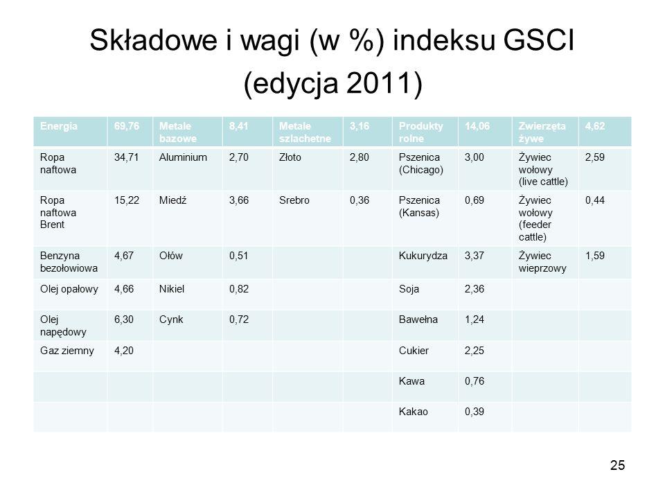 25 Składowe i wagi (w %) indeksu GSCI (edycja 2011) Energia69,76Metale bazowe 8,41Metale szlachetne 3,16Produkty rolne 14,06Zwierzęta żywe 4,62 Ropa naftowa 34,71Aluminium2,70Złoto2,80Pszenica (Chicago) 3,00Żywiec wołowy (live cattle) 2,59 Ropa naftowa Brent 15,22Miedź3,66Srebro0,36Pszenica (Kansas) 0,69Żywiec wołowy (feeder cattle) 0,44 Benzyna bezołowiowa 4,67Ołów0,51Kukurydza3,37Żywiec wieprzowy 1,59 Olej opałowy4,66Nikiel0,82Soja2,36 Olej napędowy 6,30Cynk0,72Bawełna1,24 Gaz ziemny4,20Cukier2,25 Kawa0,76 Kakao0,39