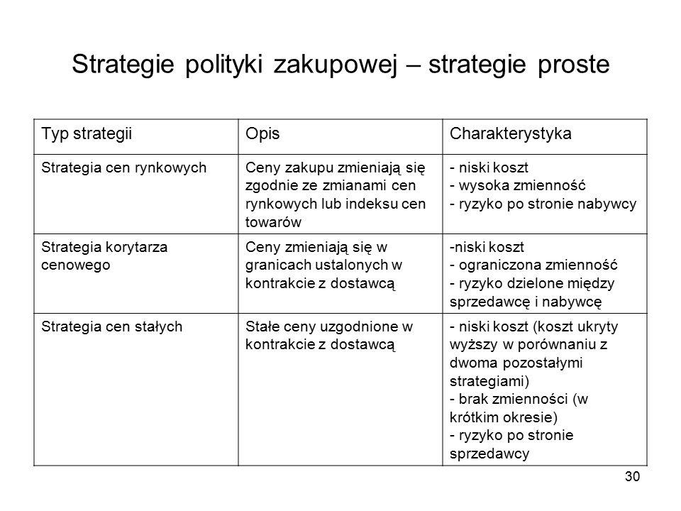 Strategie polityki zakupowej – strategie proste Typ strategiiOpisCharakterystyka Strategia cen rynkowychCeny zakupu zmieniają się zgodnie ze zmianami cen rynkowych lub indeksu cen towarów - niski koszt - wysoka zmienność - ryzyko po stronie nabywcy Strategia korytarza cenowego Ceny zmieniają się w granicach ustalonych w kontrakcie z dostawcą -niski koszt - ograniczona zmienność - ryzyko dzielone między sprzedawcę i nabywcę Strategia cen stałychStałe ceny uzgodnione w kontrakcie z dostawcą - niski koszt (koszt ukryty wyższy w porównaniu z dwoma pozostałymi strategiami) - brak zmienności (w krótkim okresie) - ryzyko po stronie sprzedawcy 30