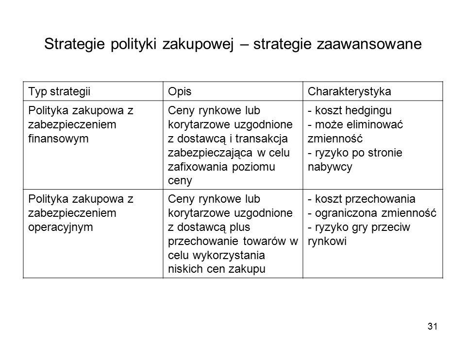 Strategie polityki zakupowej – strategie zaawansowane Typ strategiiOpisCharakterystyka Polityka zakupowa z zabezpieczeniem finansowym Ceny rynkowe lub korytarzowe uzgodnione z dostawcą i transakcja zabezpieczająca w celu zafixowania poziomu ceny - koszt hedgingu - może eliminować zmienność - ryzyko po stronie nabywcy Polityka zakupowa z zabezpieczeniem operacyjnym Ceny rynkowe lub korytarzowe uzgodnione z dostawcą plus przechowanie towarów w celu wykorzystania niskich cen zakupu - koszt przechowania - ograniczona zmienność - ryzyko gry przeciw rynkowi 31