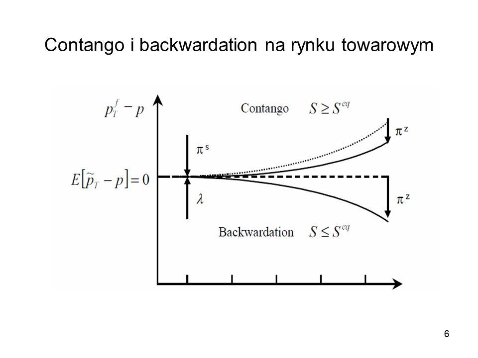 Contango i backwardation na rynku towarowym 6