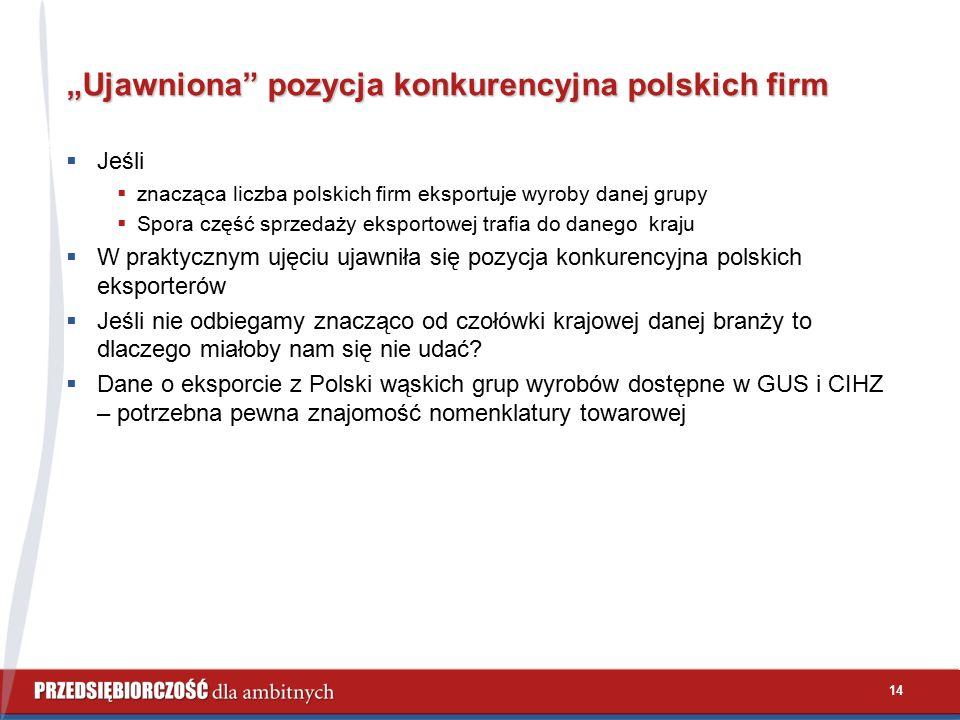 """14 """"Ujawniona pozycja konkurencyjna polskich firm  Jeśli  znacząca liczba polskich firm eksportuje wyroby danej grupy  Spora część sprzedaży eksportowej trafia do danego kraju  W praktycznym ujęciu ujawniła się pozycja konkurencyjna polskich eksporterów  Jeśli nie odbiegamy znacząco od czołówki krajowej danej branży to dlaczego miałoby nam się nie udać."""