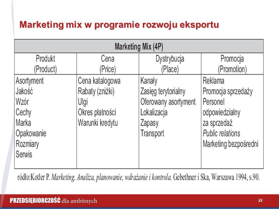 22 Marketing mix w programie rozwoju eksportu
