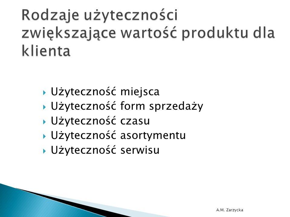 A.M. Zarzycka  Użyteczność miejsca  Użyteczność form sprzedaży  Użyteczność czasu  Użyteczność asortymentu  Użyteczność serwisu