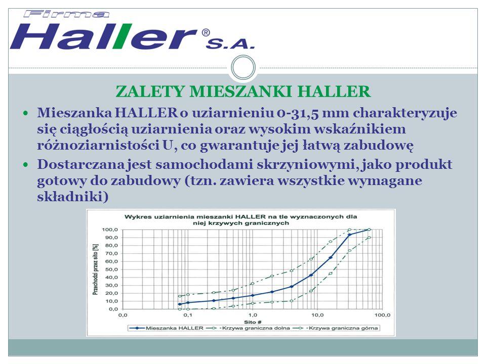 ZALETY MIESZANKI HALLER Mieszanka HALLER o uziarnieniu 0-31,5 mm charakteryzuje się ciągłością uziarnienia oraz wysokim wskaźnikiem różnoziarnistości U, co gwarantuje jej łatwą zabudowę Dostarczana jest samochodami skrzyniowymi, jako produkt gotowy do zabudowy (tzn.