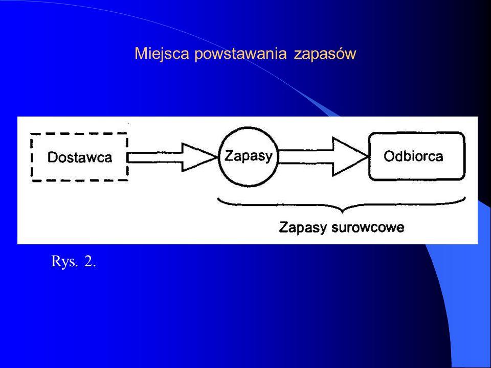 Miejsca powstawania zapasów Rys. 2.