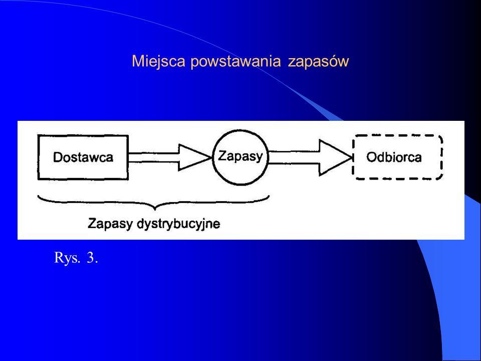 Miejsca powstawania zapasów Rys. 3.