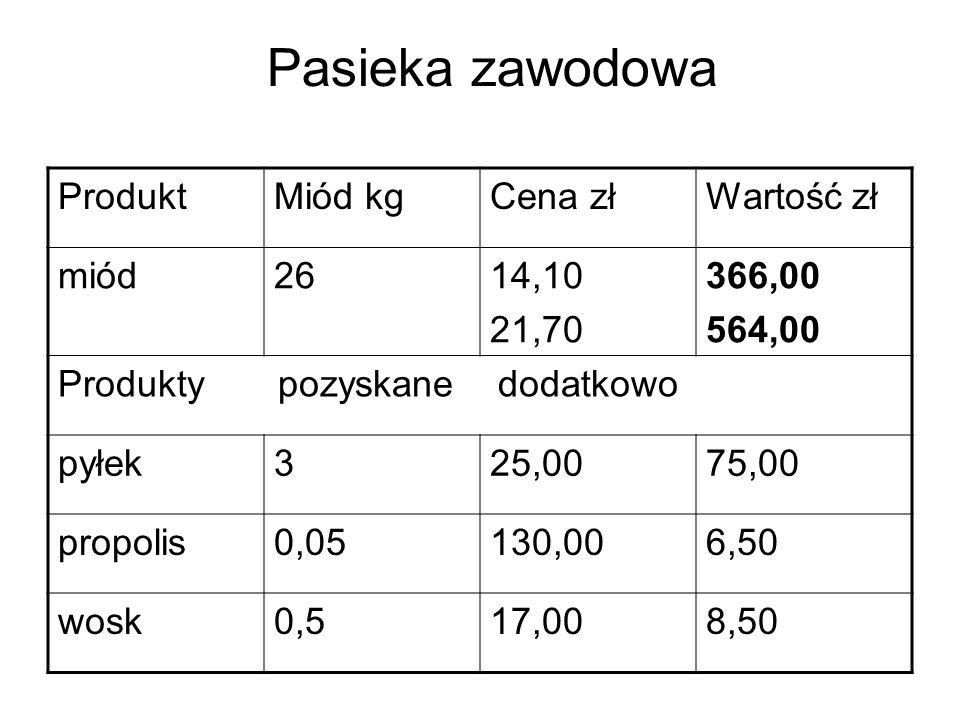 Pasieka zawodowa ProduktMiód kgCena złWartość zł miód2614,10 21,70 366,00 564,00 Produkty pozyskane dodatkowo pyłek325,0075,00 propolis0,05130,006,50