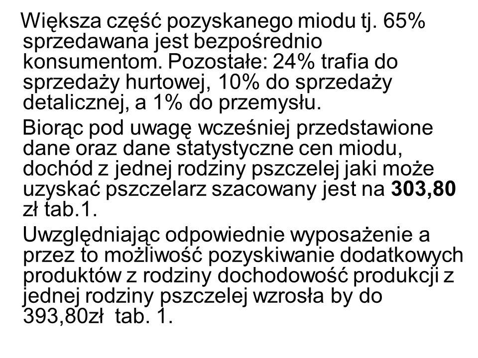 Większa część pozyskanego miodu tj. 65% sprzedawana jest bezpośrednio konsumentom. Pozostałe: 24% trafia do sprzedaży hurtowej, 10% do sprzedaży detal