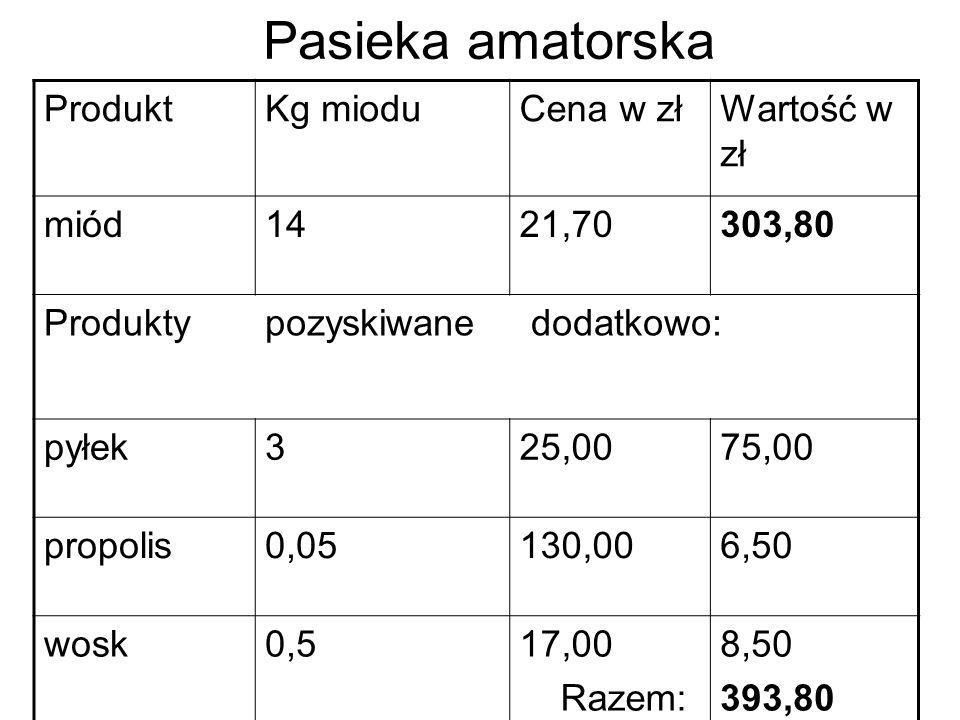 Pasieka amatorska ProduktKg mioduCena w złWartość w zł miód1421,70303,80 Produktypozyskiwane dodatkowo: pyłek325,0075,00 propolis0,05130,006,50 wosk0,